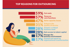 Why Companies can't ignore IT outsourcing in 2020