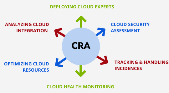 Cloud Computing Experts with expandFORCE