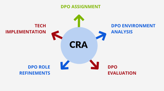DPO-as-a-Service Process at EF