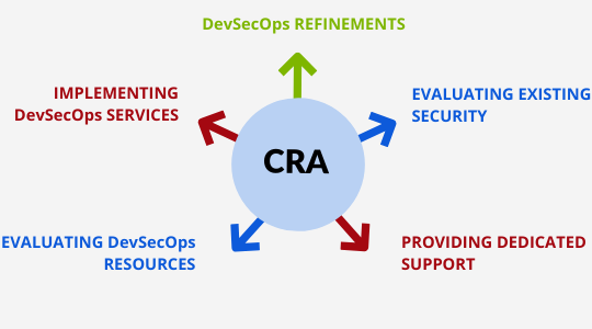 DevSecOps expert services Process with expandFORCE